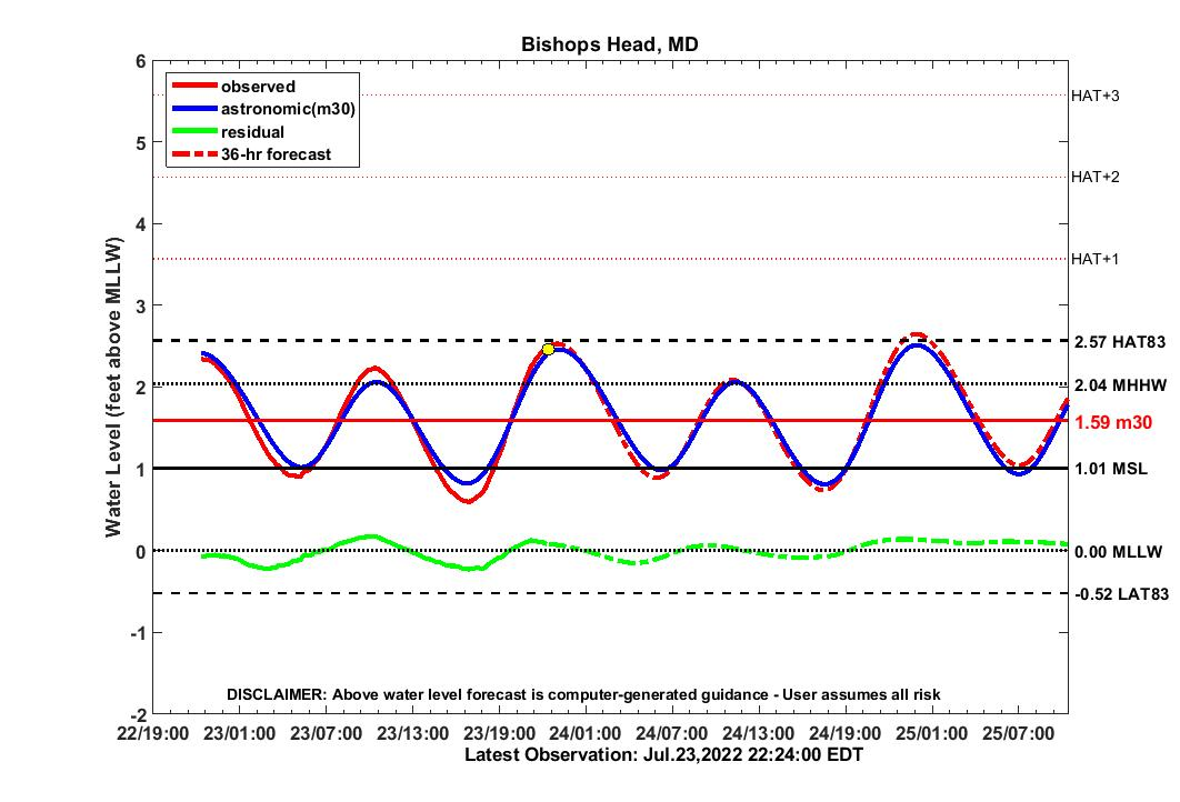 graph of 3 day BISH2010 water-level forecast