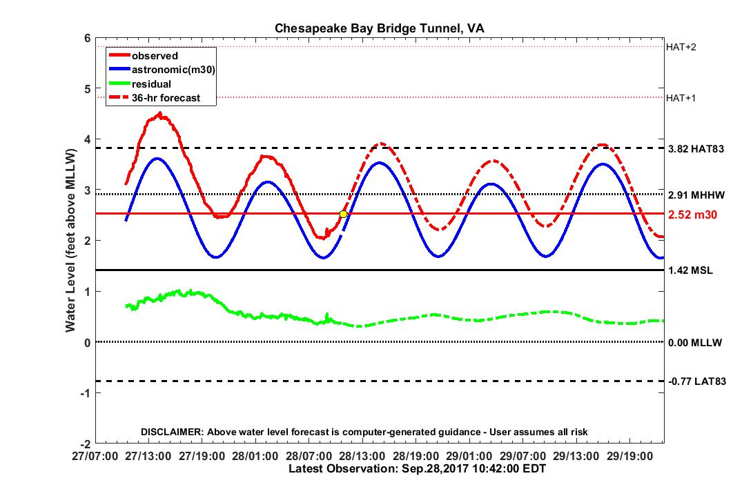 36 hour forecast for CBBT water level