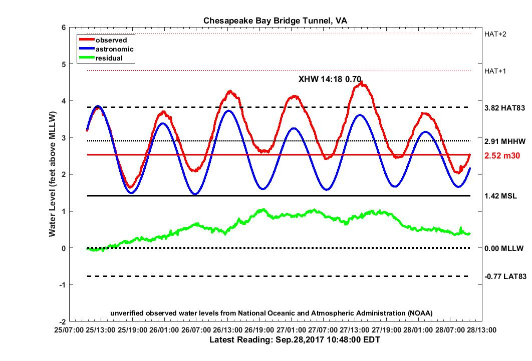 graph of 3 day CBBT water levels
