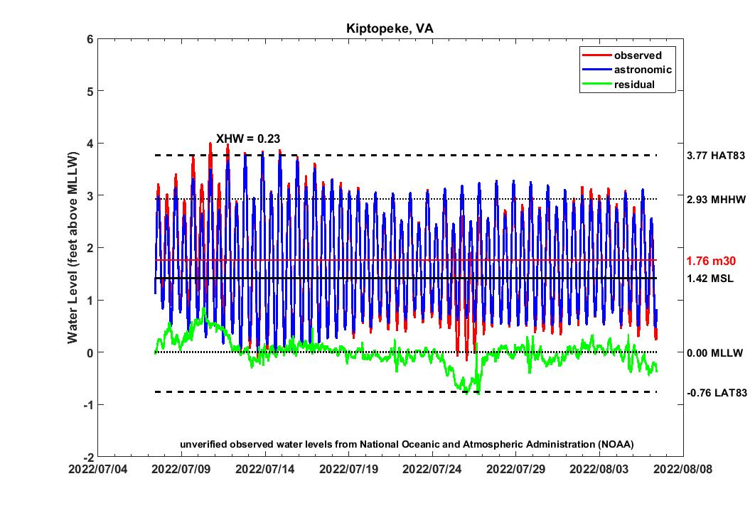 graph of 30 day KIPT2007 water levels