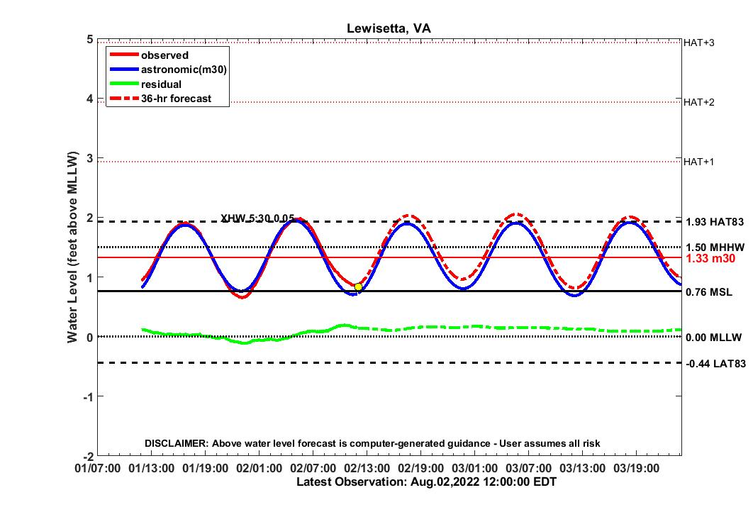 36 hour forecast for LEWI water level