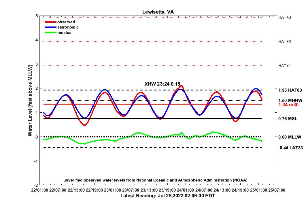 graph of 3 day LEWI water levels