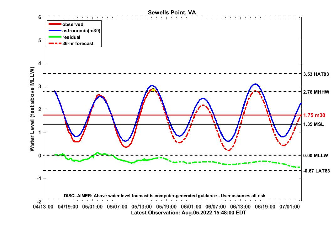 36 hour forecast for SWPT water level