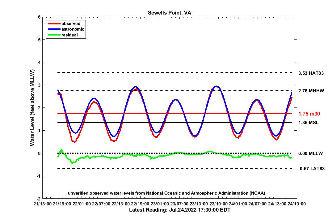 graph of 3 day SWPT2007 water levels