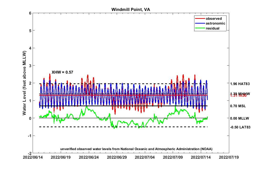 graph of 30 day WMPT2007 water levels