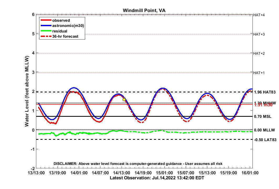 36-hour forecast for WMPT water level