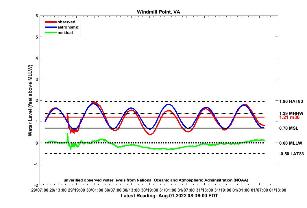 graph of 3 day WMPT water levels