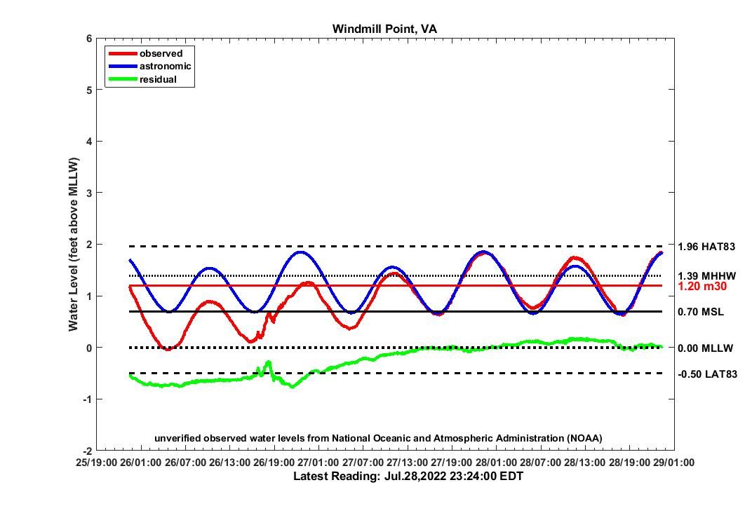 graph of 3 day WMPT2007 water levels