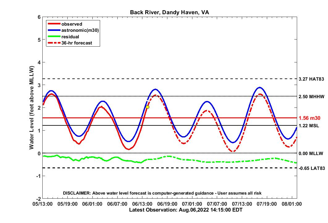 36 hour forecast for BRDH water level